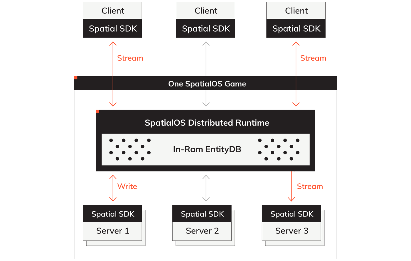 Diagram showing SpatialOS runtime architecture