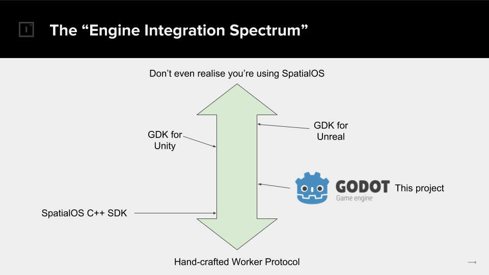 spatialos godot integration diagram