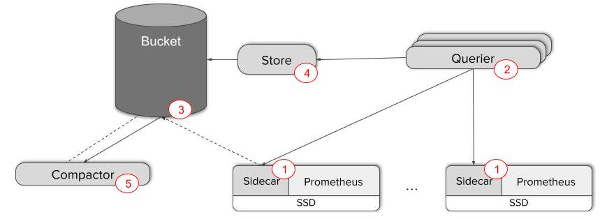 Prometheus global diagram