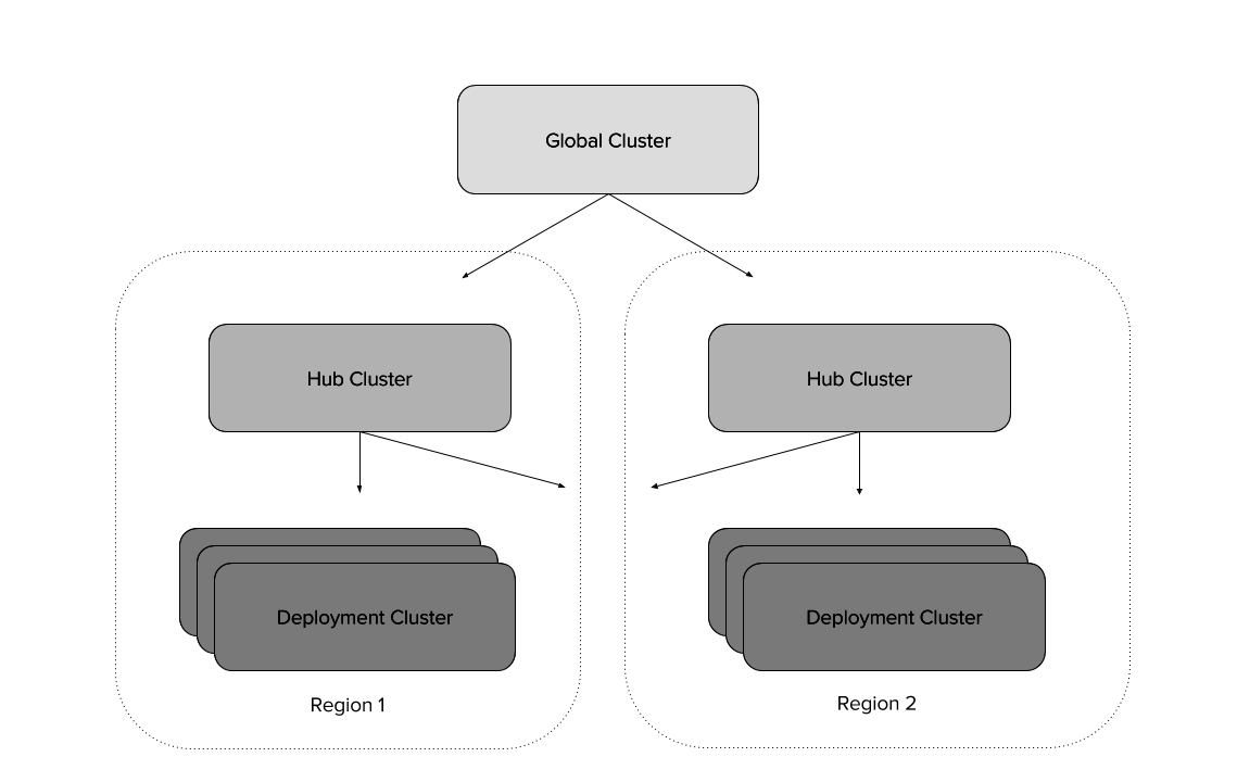 Cluster structure diagram