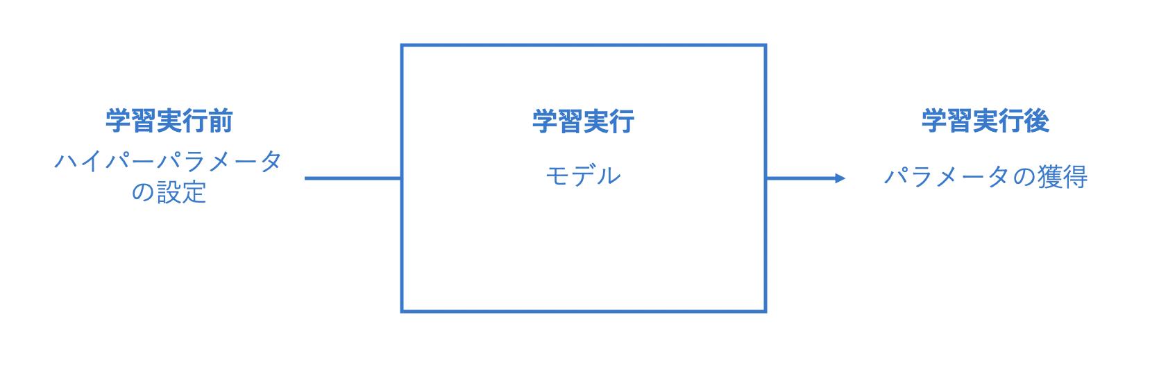 ハイパーパラメータの画像:free.kikagaku.ai