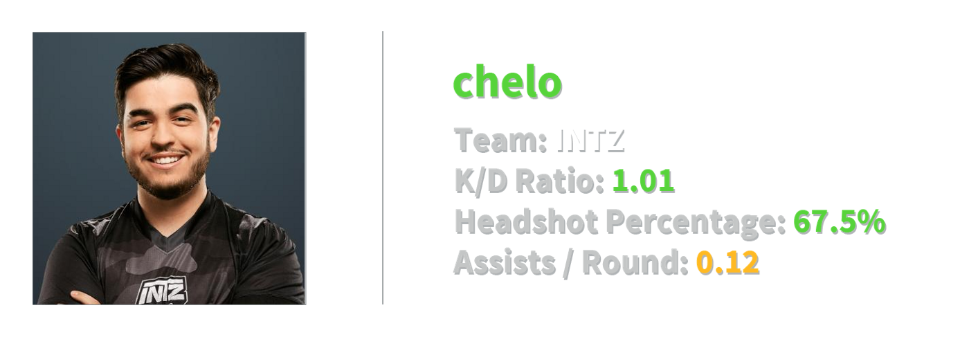 chelo stats