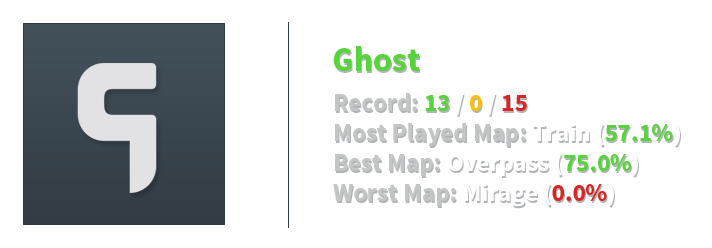 Ghost stats