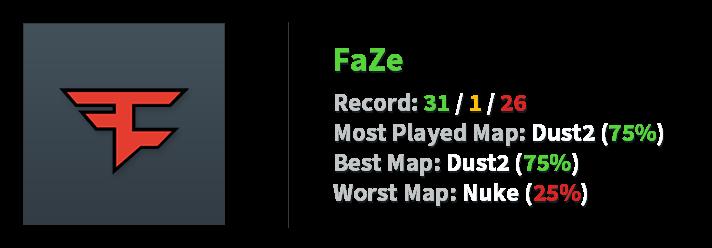 FaZe stats