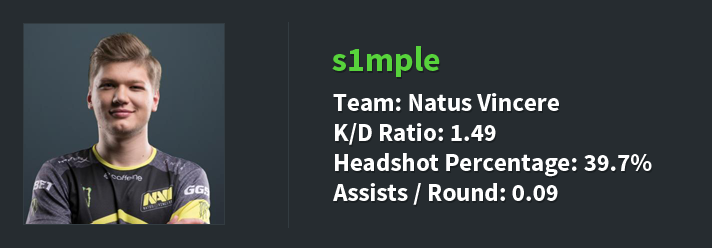 s1mple stats