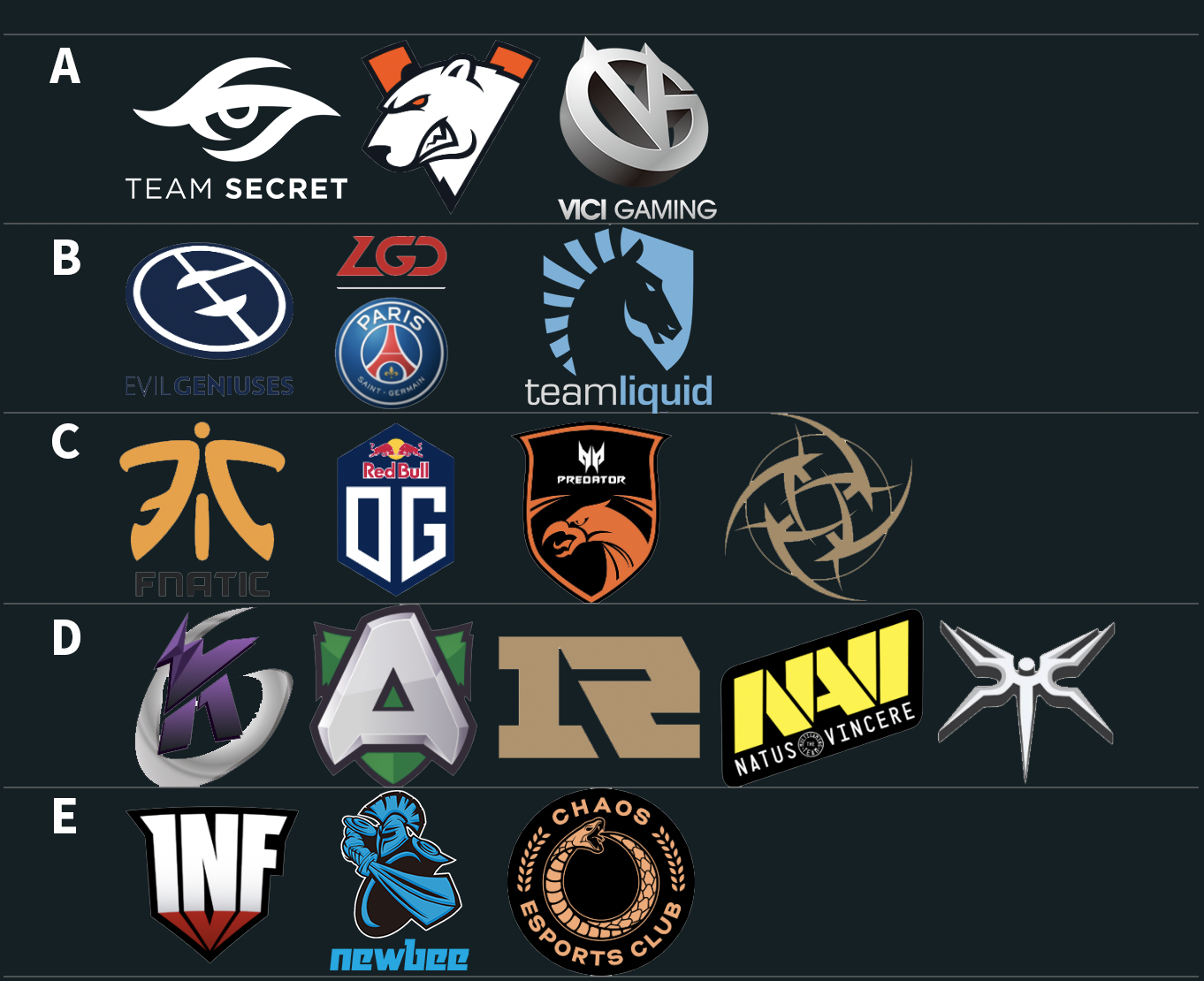 Ti9 Team rankings