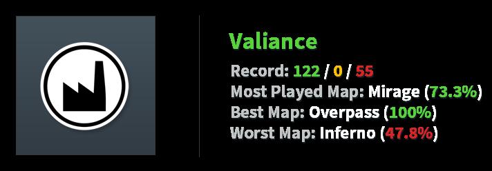 Valiance Stats