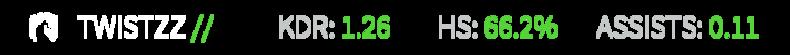 Twistzz stats2