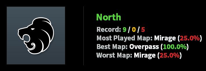 North stats