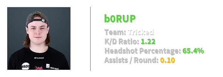b0RUP stats new