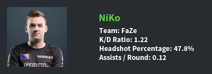 NiKo stats