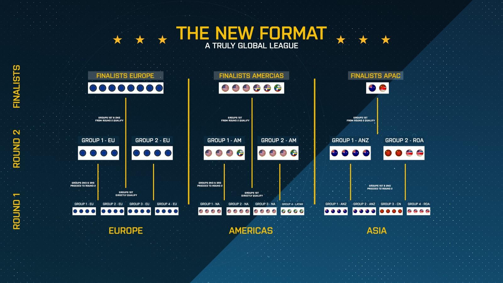 ESL Pro League Format