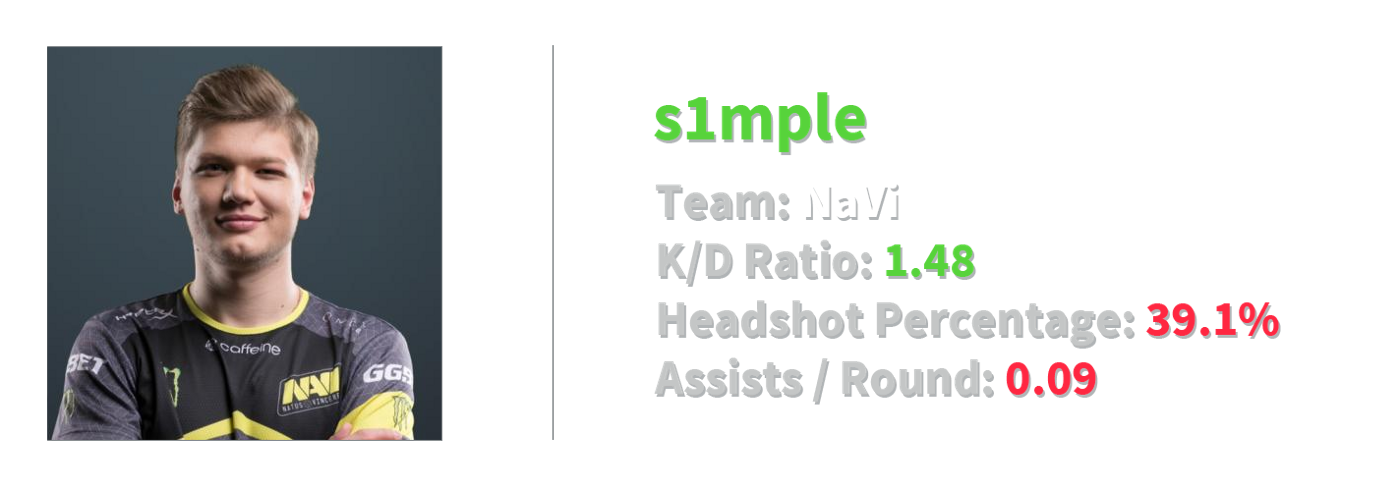s1mple stats2