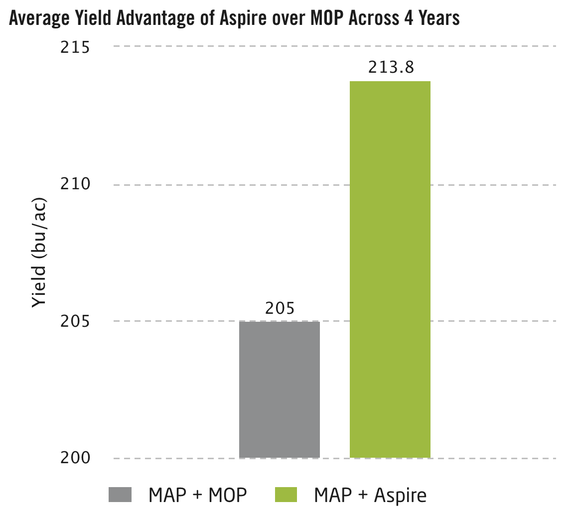 Average Yield Advantage of Aspire over MOP Across 4 Years