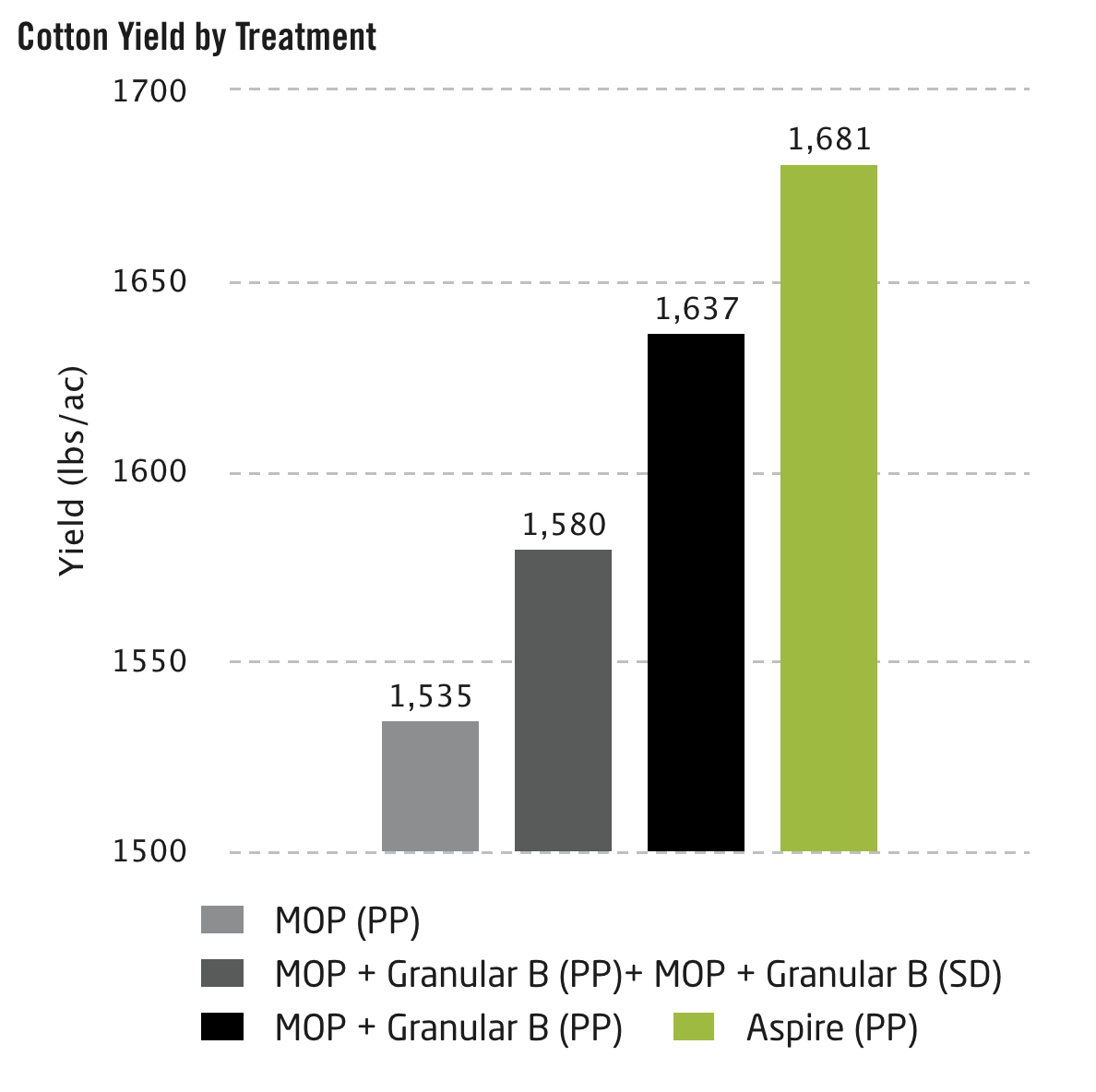 Cotton Yield by Treatment