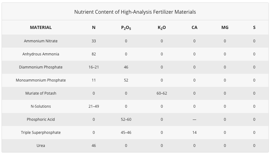 Nutrient Content of High-Analysis Fertilizer Materials