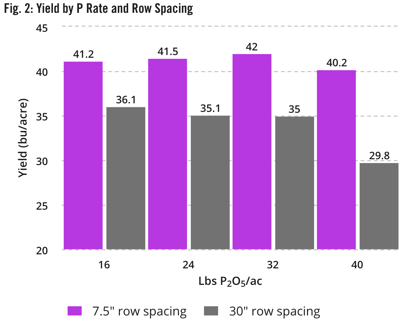 Fig. 2: Yield by P Rate and Row Spacing