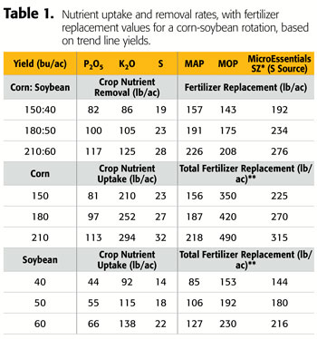 Nutrient uptake and removal rates, with fertilizer replacement values for a corn-soybean rotation, based on trend line yields.