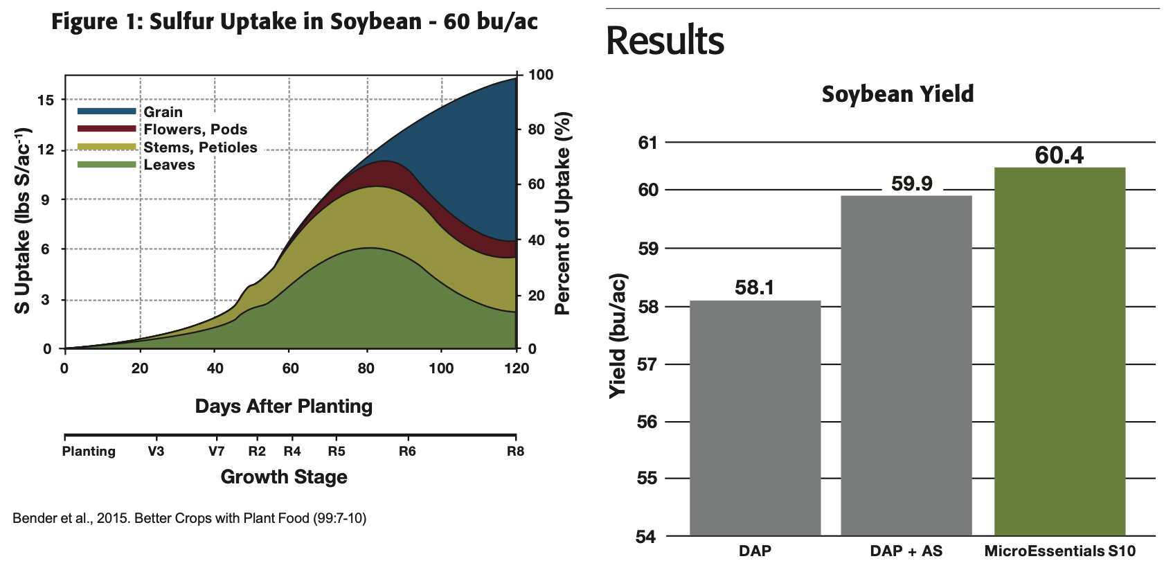 Soybean Yield Results