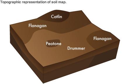 toprak ölçüm-topografya