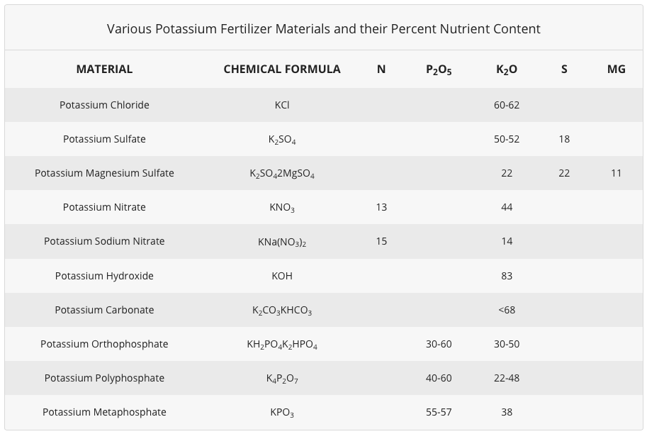 Various Potassium Fertilizer Materials and their Percent Nutrient Content