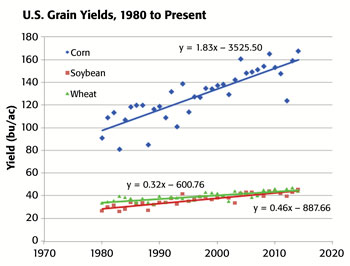 US Grain Yields, 1980 to Present