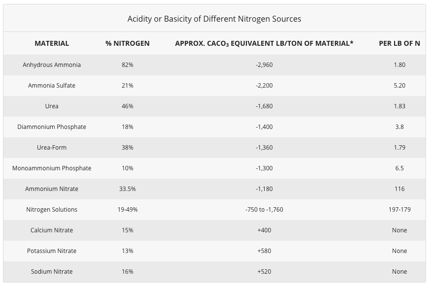 Acidity or Basicity of Different Nitrogen Sources