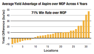 aspire high yield management corn