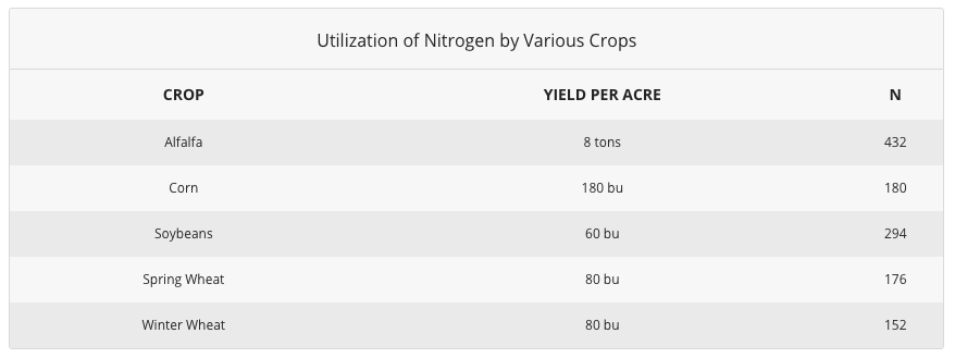 Utilization of Nitrogen by Various Crops