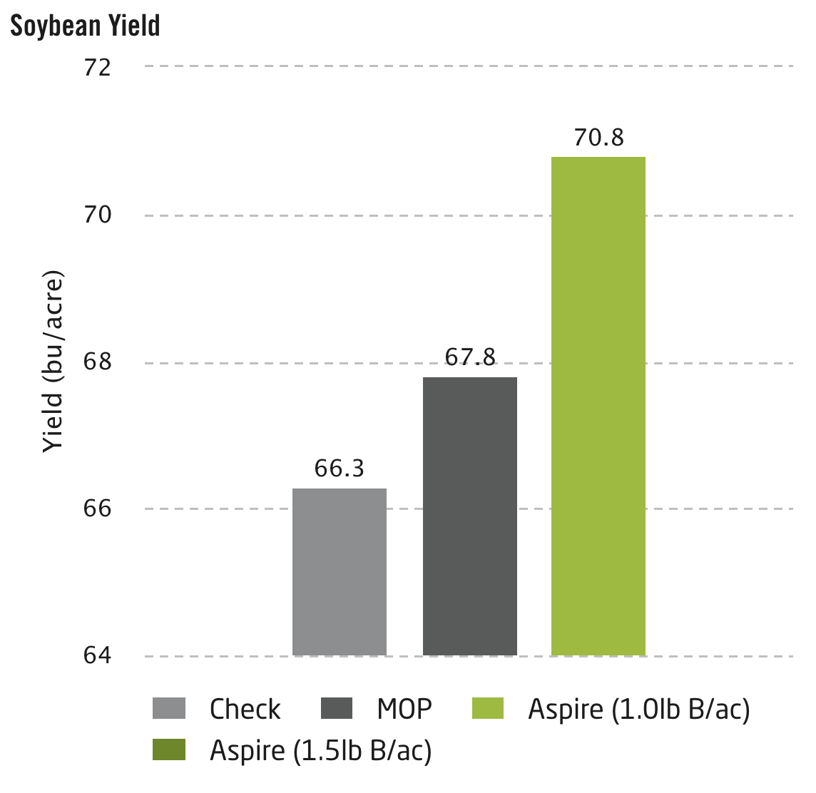 Soybean Yield