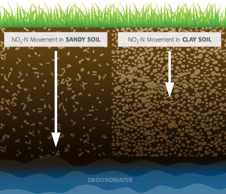 Nitratın killi toprağa göre kumlu toprakta aşağı doğru hareket etmesi daha olasıdır.  Kaynak: IPNI