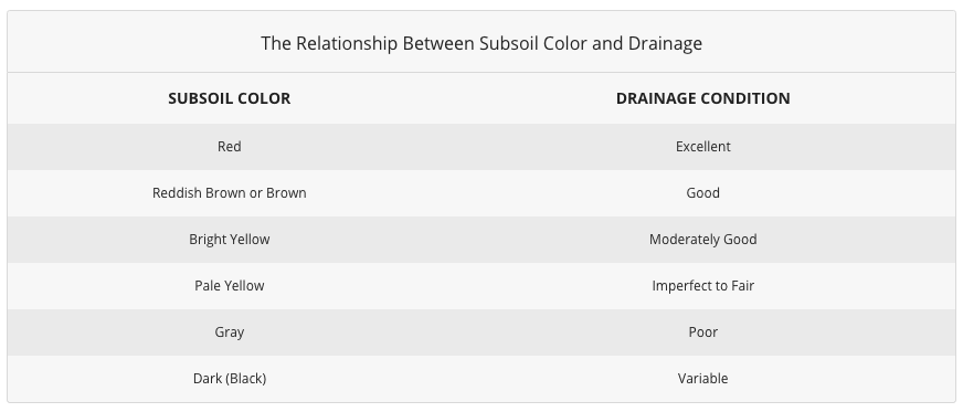 The Relationship Between Subsoil Color and Drainage