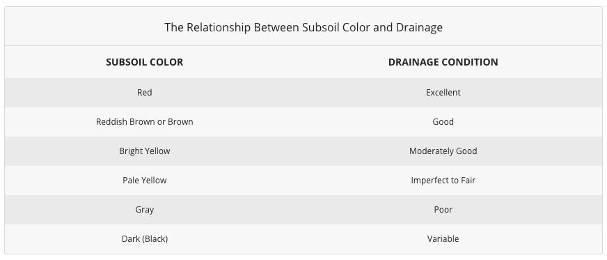Zemin Rengi ve Drenaj Arasındaki İlişki