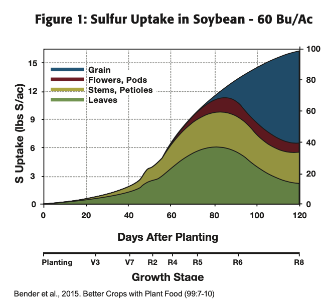 MicroEssentials S10 Soybean Study