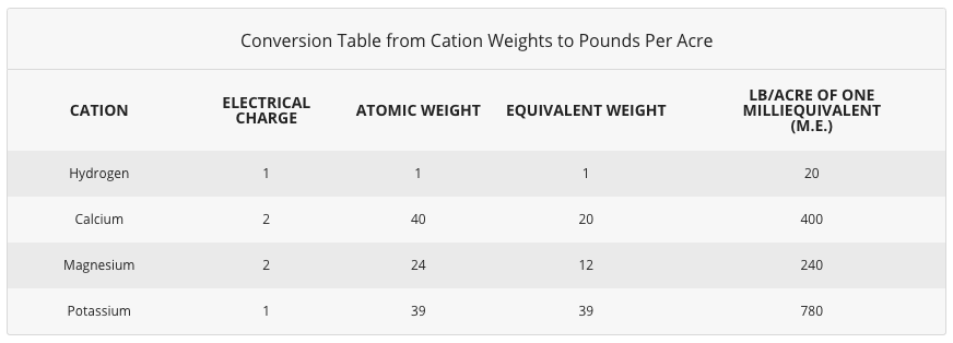 Conversion Table from Cation Weights to Pounds Per Acre