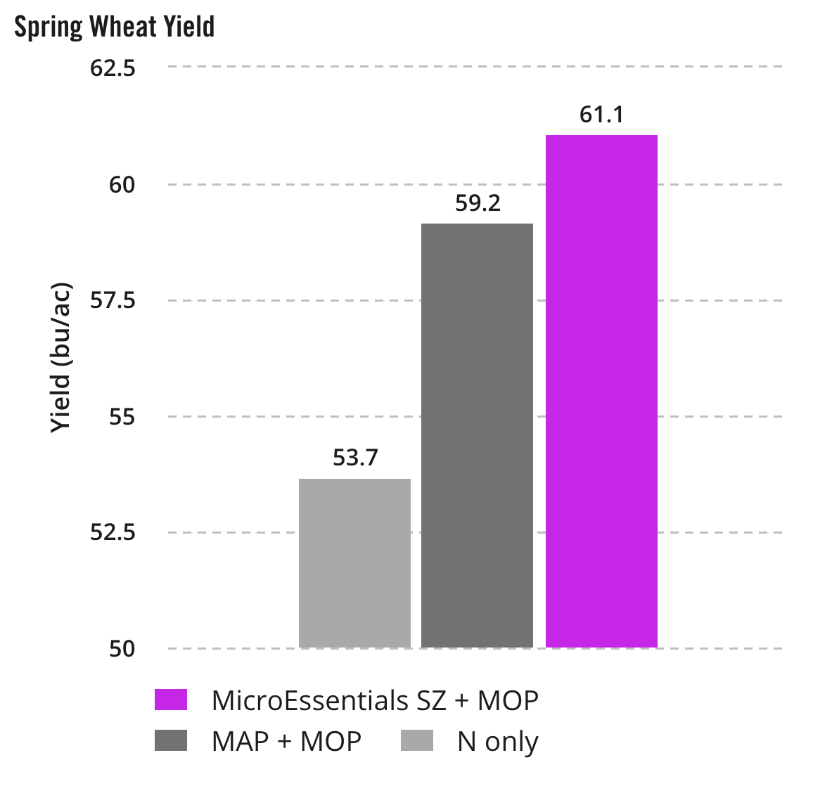 Spring Wheat Yield_MicroEssentials SZ + MOP