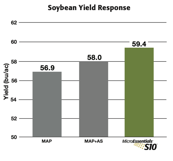 MicroEssentials® S10® Soybean Study