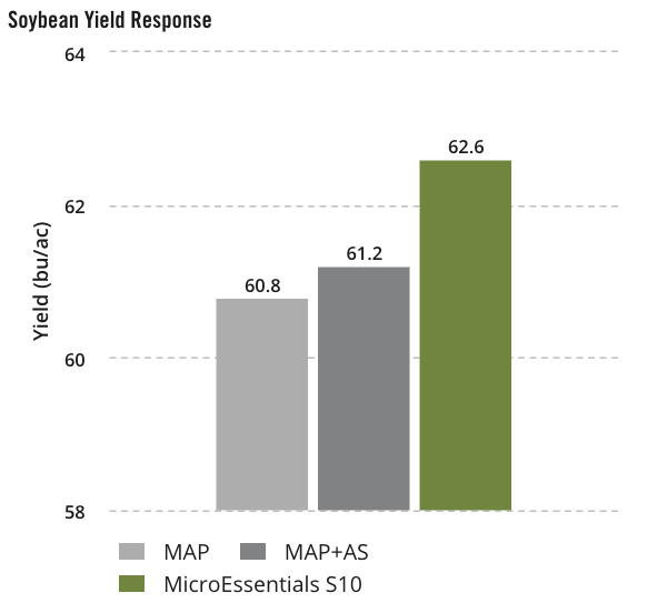 Soybean Yield Response