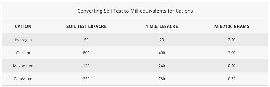 Converting Soil Test to Milliequivalents for Cations