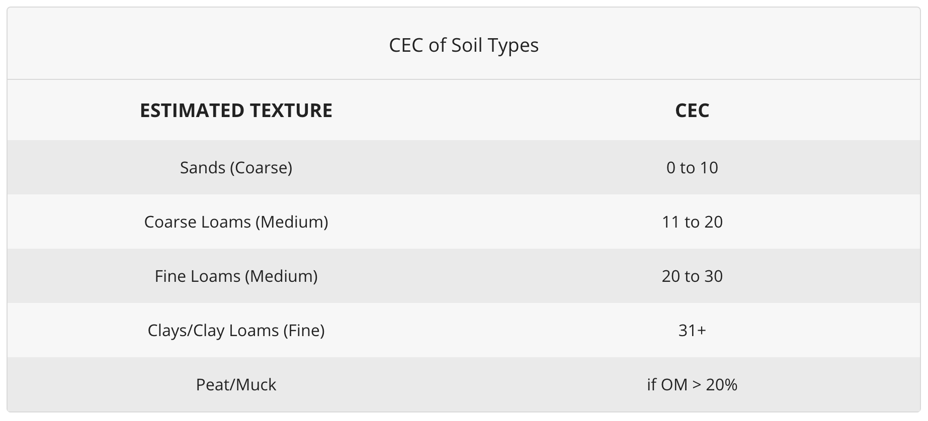 CEC of Soil Types