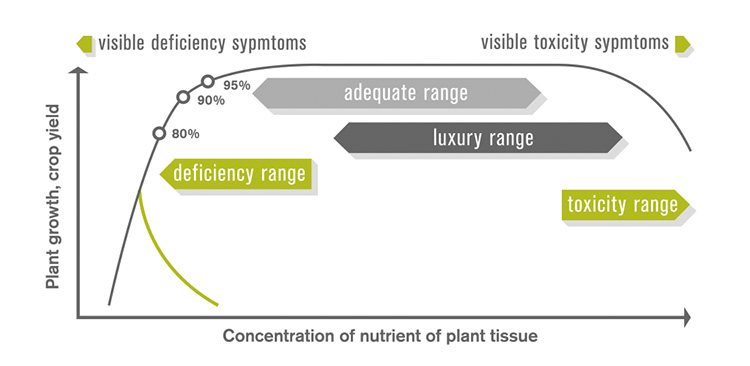 updated-nutrient-concentration-wide