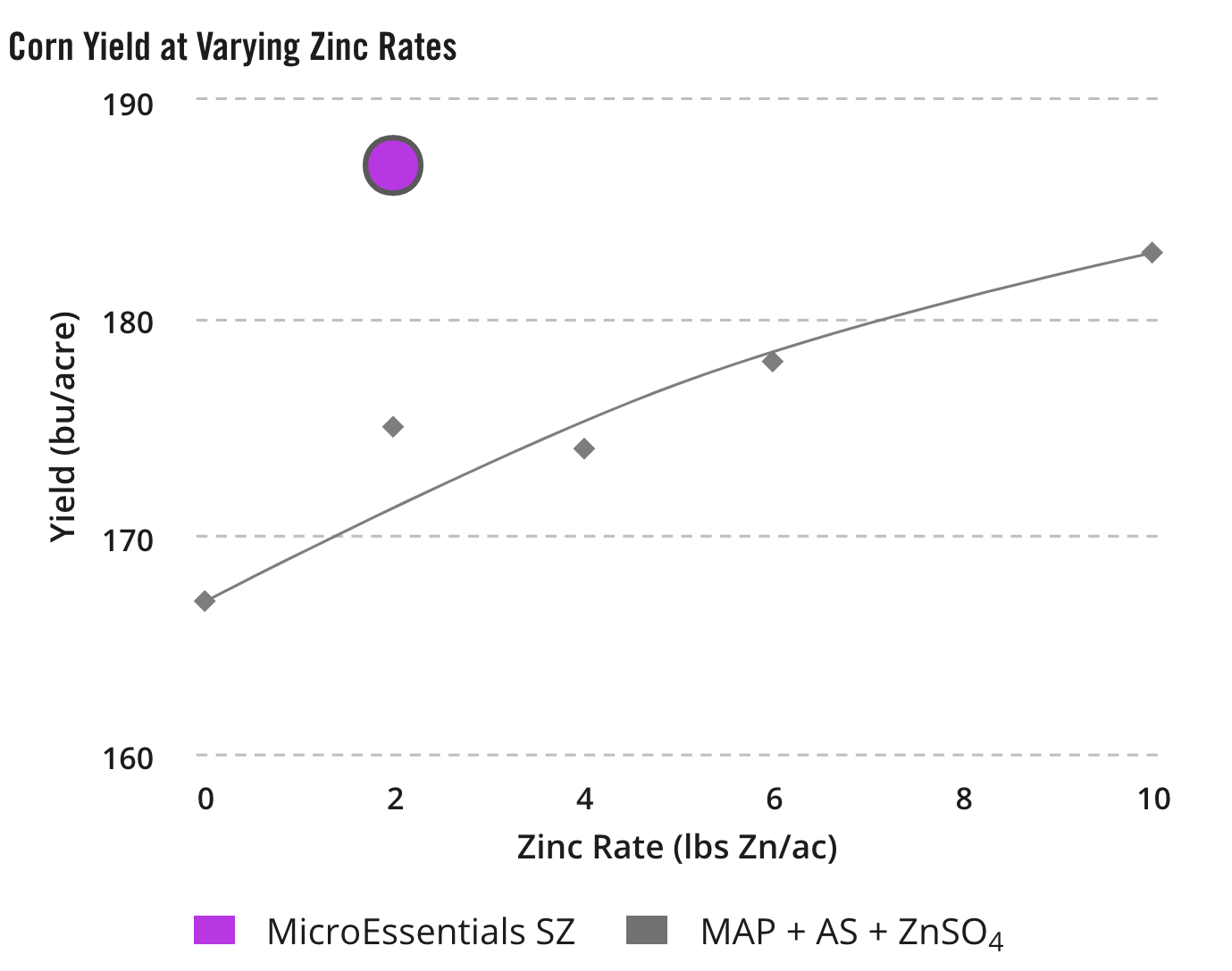Corn Yield at Varying Zinc Rates
