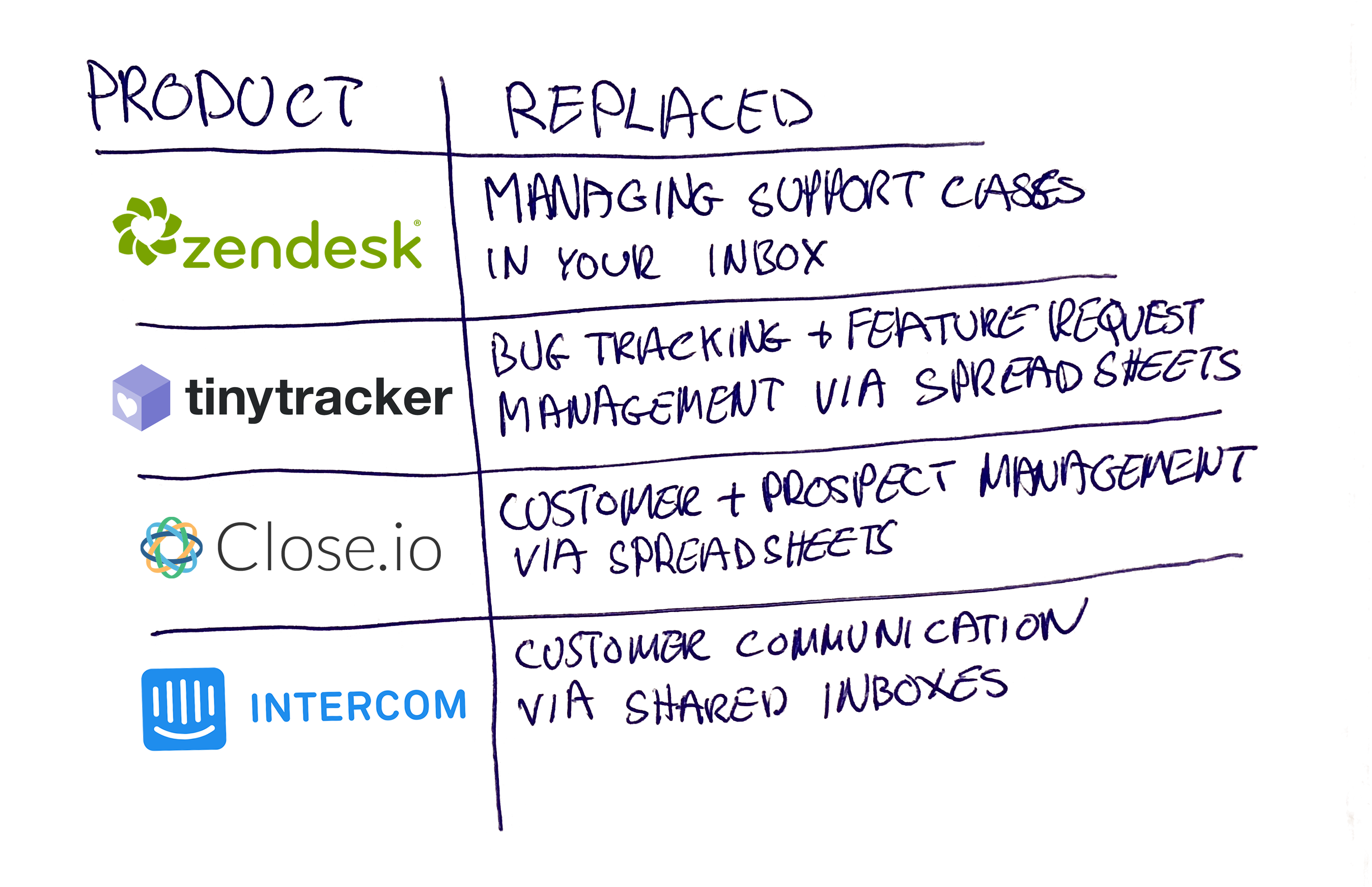 TinyTracker Products Replace Process