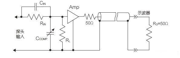 图3:50带缓冲输入驱动的传输线有源探头。 有源探头仍需要低输入电容,在探头尖端的小几何形状内,可以容易做到这点。可以设计出输入电容约为4pF的高阻抗缓冲放大器。约10倍衰减的补偿分压器将进一步降低输入电容以及允许更大的输入电压摆幅,其输入电容约为0.4pF。在现实中,放大器需要输入保护装置,此举将加大探头尖端金属的杂散电容,所以0.