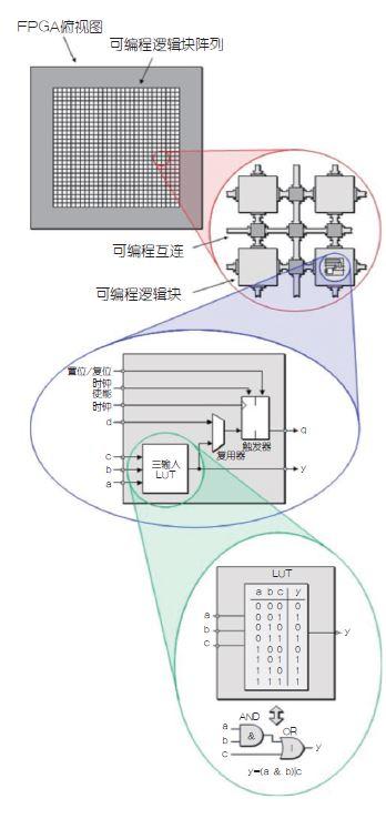 FPGA17032101