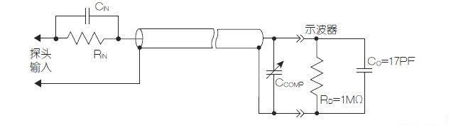 图1:采用电容和电阻匹配的分压器的高阻无源探头。 示波器的输入电容可能在15~25pF之间。同轴电缆每英尺的电容约在10pF~30pF。所以其总电容可能约为80pF。因此,简单地用屏蔽线缆将示波器连接到DUT(被测设备)将会把此电容加载在测量电路。在10MHz时,阻抗约为200,这就可能显著降低你试图测量的电压幅值。 我们可通过使用电容性补偿分压器将被测信号分压10倍的方式来增加此输入阻抗。这种补偿分压器将使探头针尖具有最小9pF的电容、带来10倍衰减,使探头负载阻抗增加了约10倍。增加探头衰减倍数,可