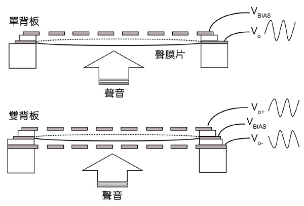 另一种建置MEMS组件的方式,是将移动薄膜放置在两个电容器板之间(如图3)。这样可以产生差动输出(相较于单端),具有多项优点。  图3:英飞凌双背板MEMS设计实现高AOP的麦克风  双背板(Dual back-plate)MEMS麦克风采用对称结构,可最大幅度减少失真。相同原理也应用于高阶立体声电容式麦克风。  透过音频处理链(前置放大器、ADC等),更易于管理差动组件,从而减少ASIC的电源需求,同时也能降低RF干扰,减少信号处理步骤。  Dual back-plate设备更为稳固,可对抗风声问题
