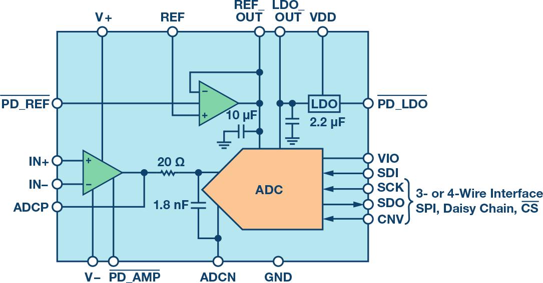 图1. ADAQ798x框图。 如图1所示,ADAQ798x内置有一个基准电压缓冲器和一个对应的10  F去耦电容。理论上,该去耦电容应邻近ADC的参考输入。如此布置是为了减小去耦电容和SAR电容阵列之间的总体寄生阻抗。该路径应使阻抗尽可能低,以便电容将电荷快速添加到SAR阵列上,然后在转换过程中重新分布。同时,基准电压缓冲器和去耦电容之间的走线电阻已受到控制。走线尺寸经过精心选择,确保其所得电阻能使基准电压缓冲器保持稳定,而其造成的电压降不足以产生转换增益误差。用于缓冲参考信号的放大器被配置成一个单位