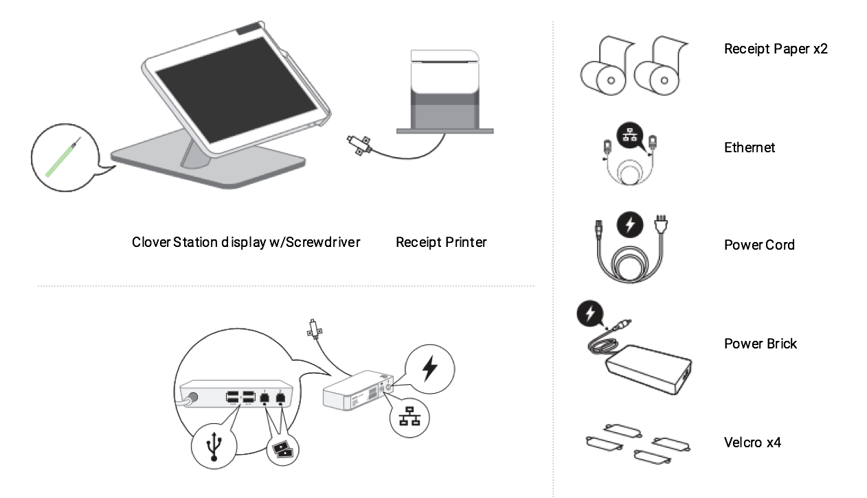 Clover Help Center Connect And Activate Mini Up To Four Wired Pcs Share Internet Printers Digital