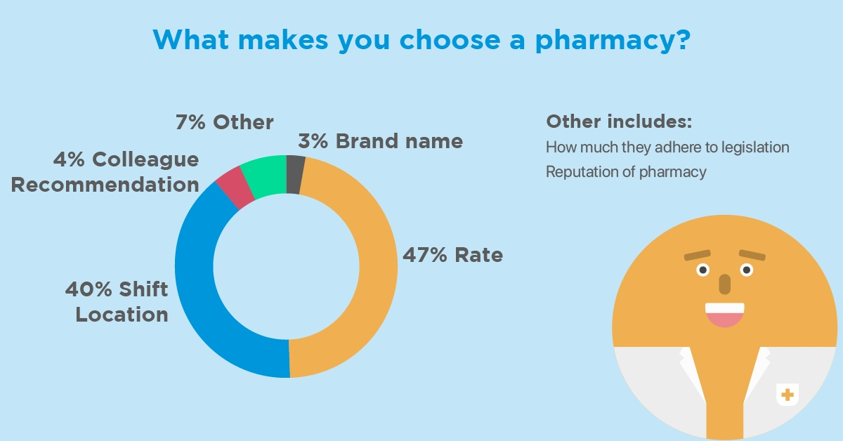 why-choose-pharmacy